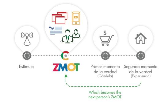 pasos de los moemtos de consumo y consumidor online