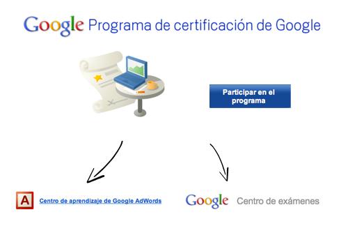 programa de certificacion de google adwords
